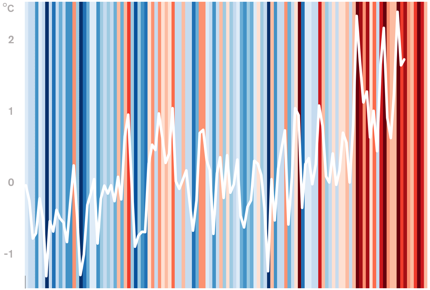 Canada's stripes with temperature variation ( data )