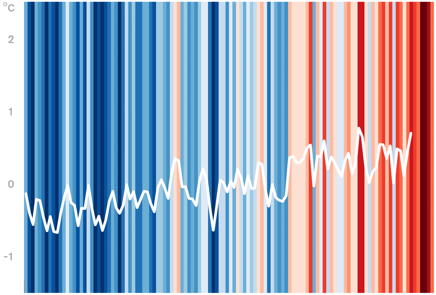 Chile's stripes with temperature variation ( data )