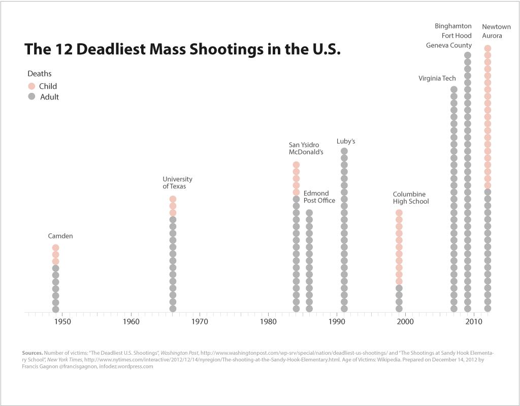 Deadliest-mass-shootings-fgagnon