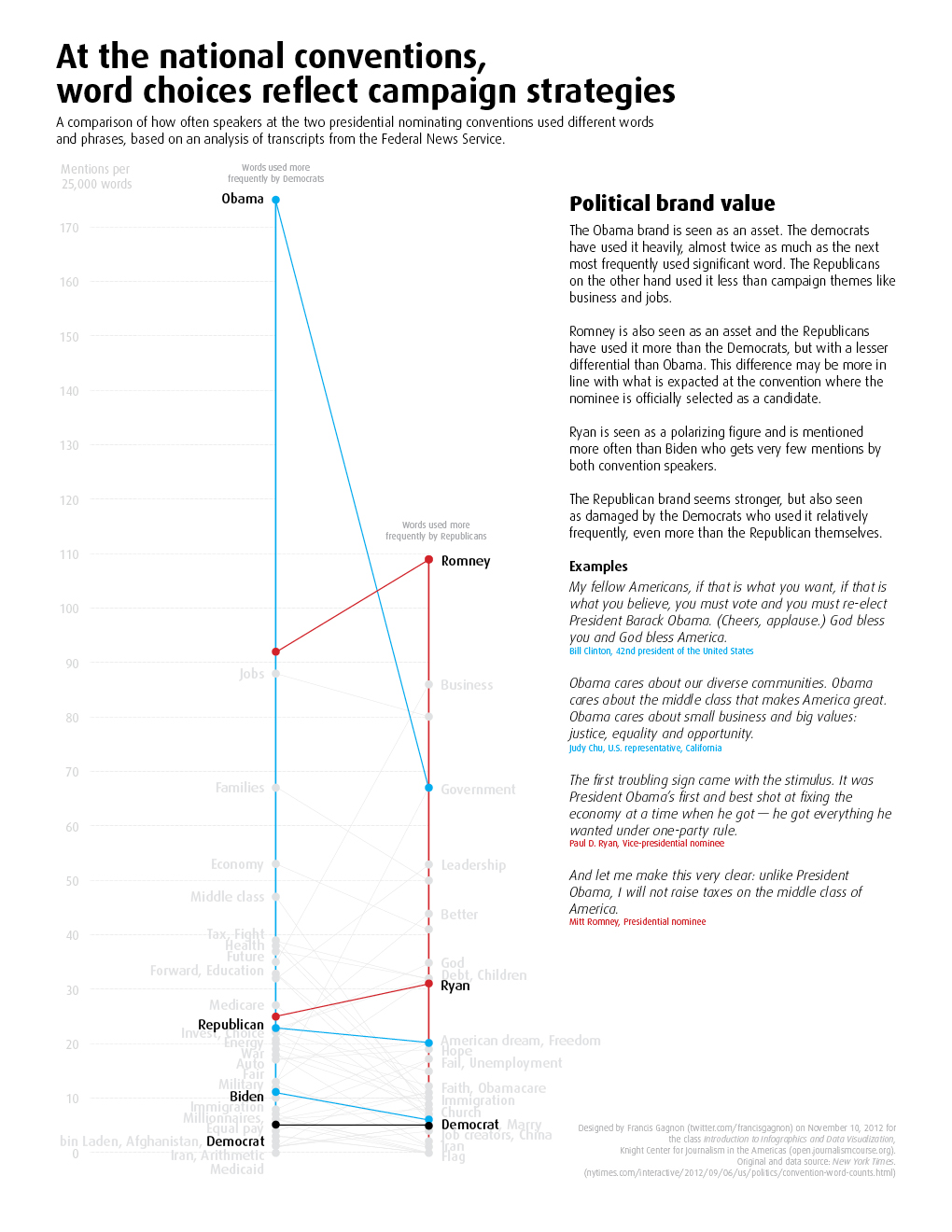 NYT Convention Words Brand