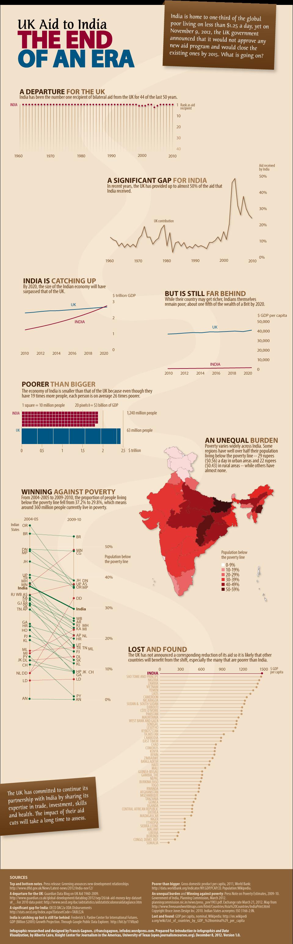UK Aid to India. Francis Gagnon