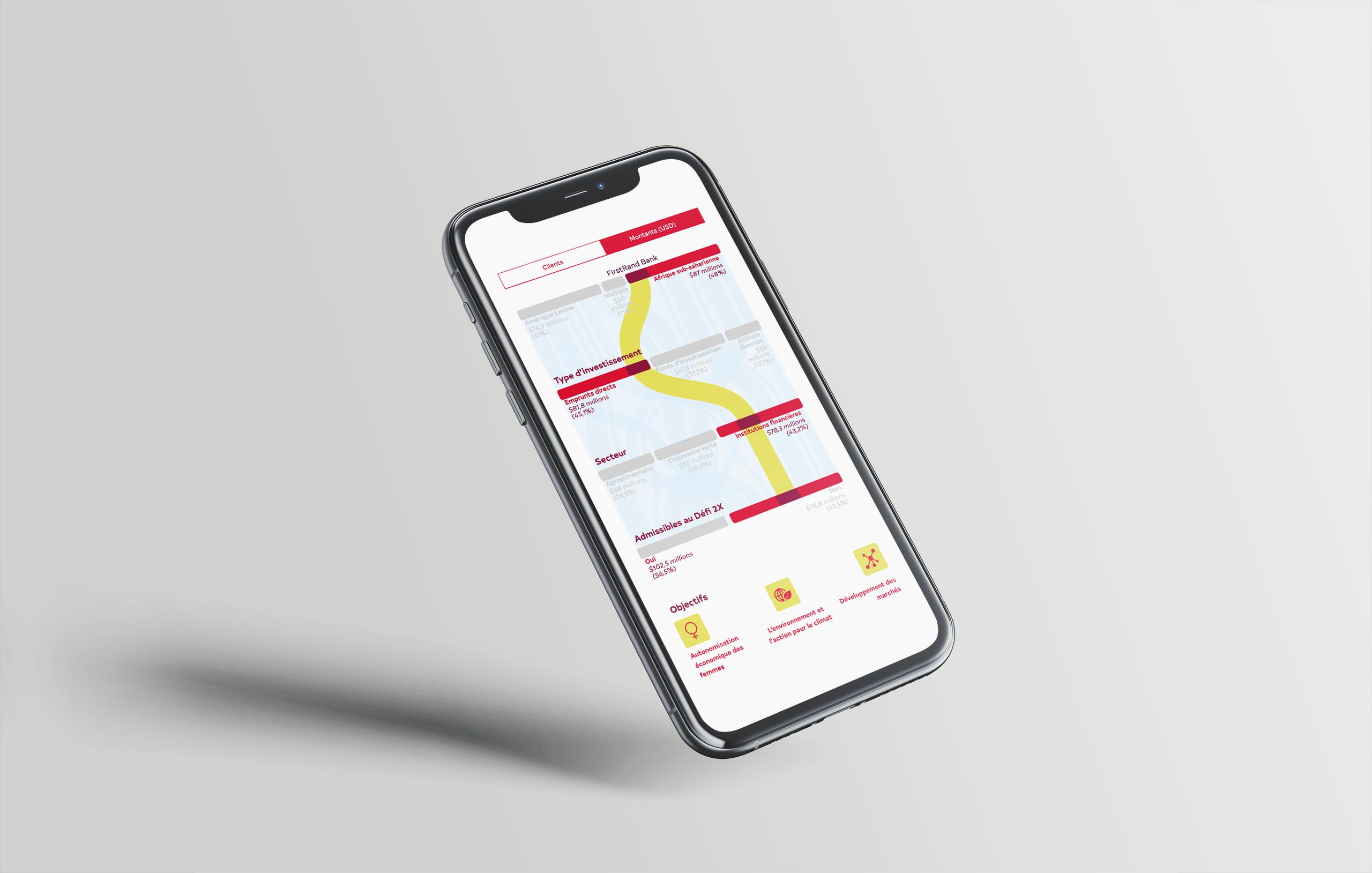 Image d'un téléphone affichant le graphique alluvial qui présente le portfolio de FinDev Canada en rouge, jaune et bleu.