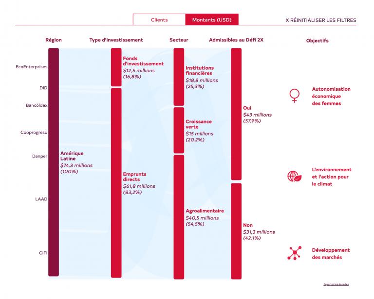Graphique alluvial présentant les projets de FinDev Canada en Amérique latine.