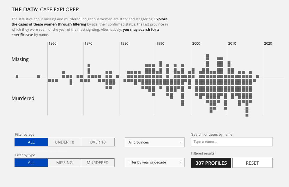 Une visualisation des données de l'article de CBC News explorant les cas de femmes autochtones disparues et assassinées. Chaque personne est représentée par un carré gris, formant un graphique à barres empilées dans le temps.