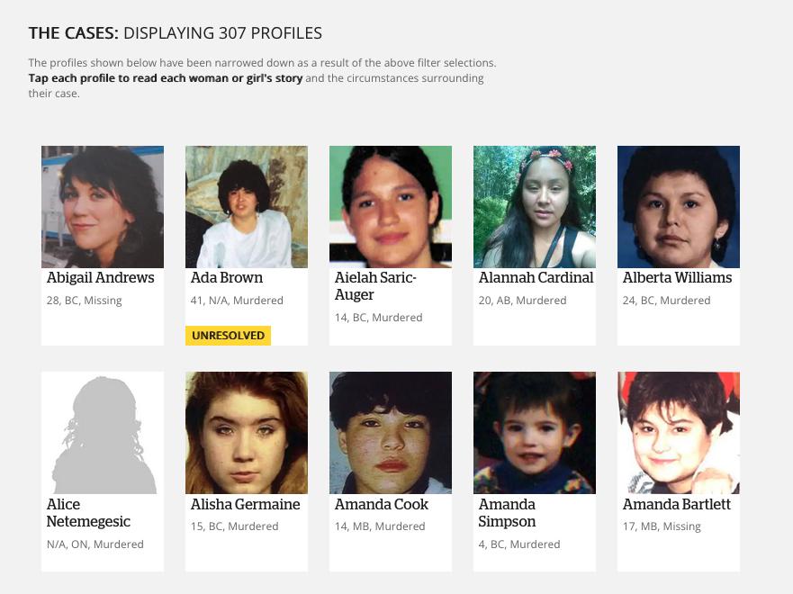 Portraits en image des femmes représentées dans la visualisation des données avec leur nom, leur âge et leur lieu d'origine listés. Chaque profil est lié à un carré gris dans le diagramme à barres ci-dessus.