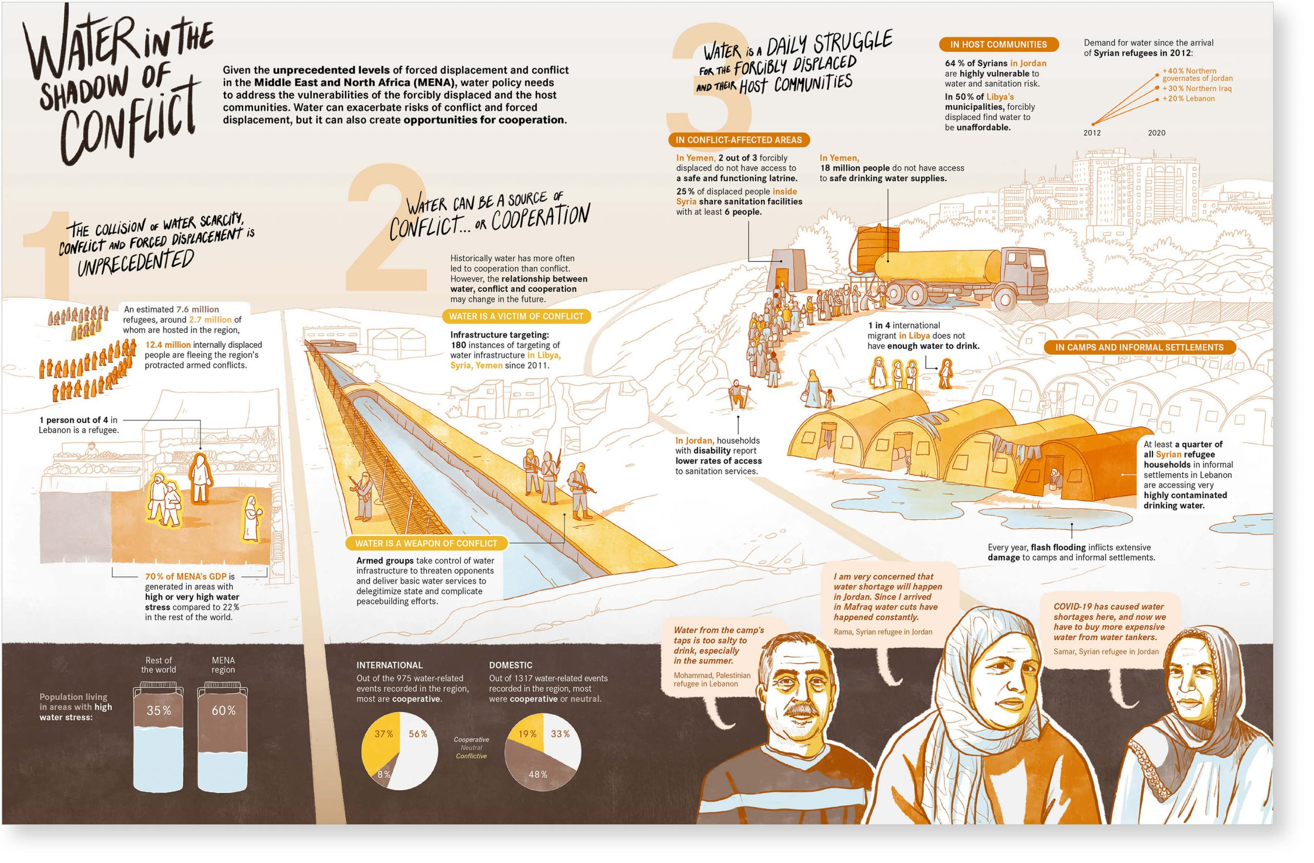 Infographic composed of texts, an illustration, graphs and portraits