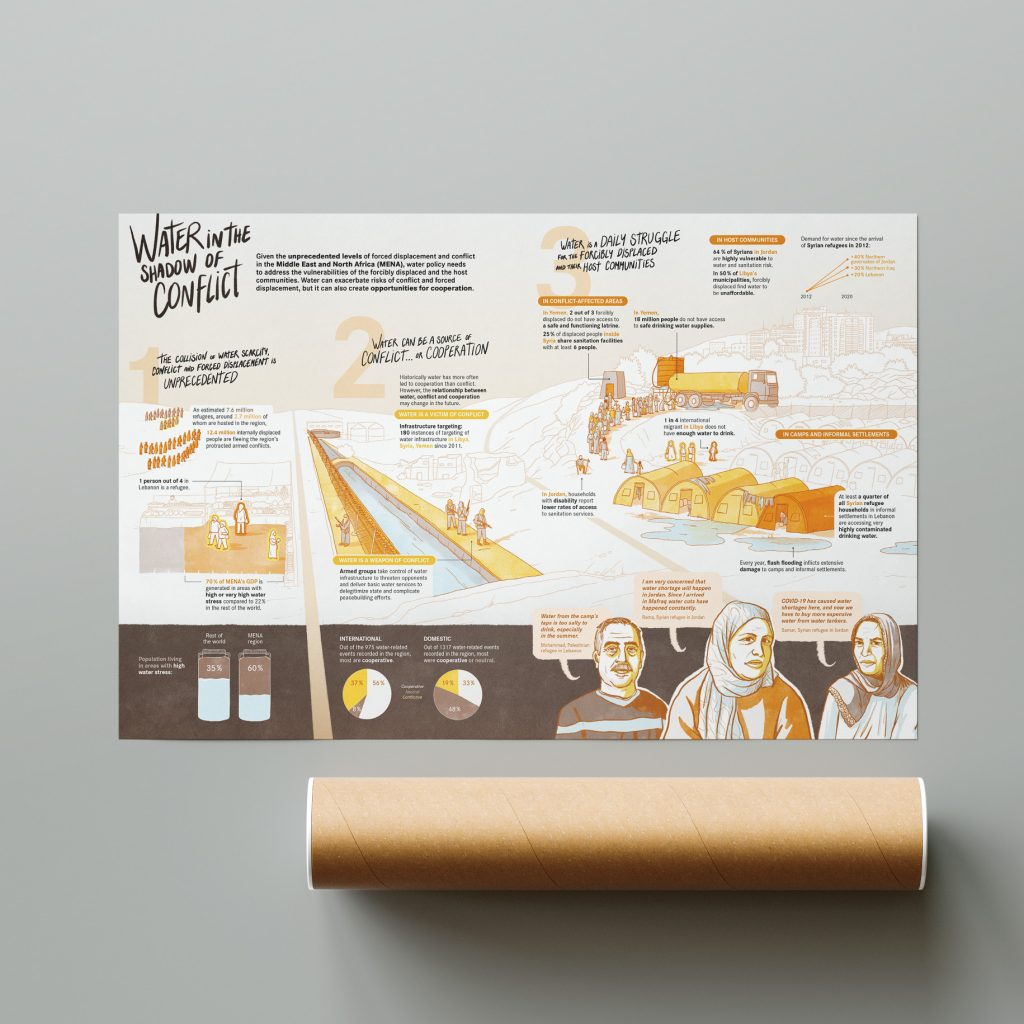 Infographic printed as a poster