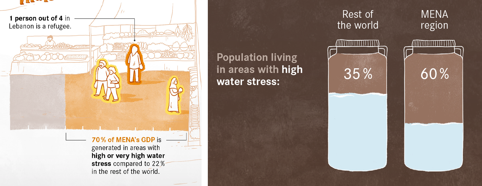 Zooms on two graphs: one represents a scene in a market, the other represents two barrels of water.