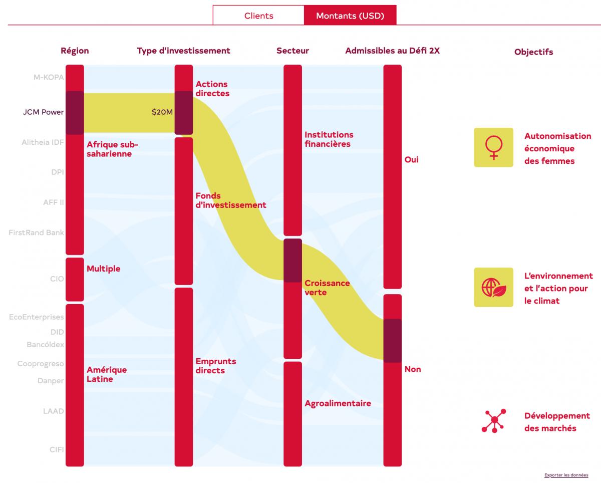 Portefeuille FinDev Canada présenté sous forme de graphique alluvial avec quatre colonnes rouges représentant, pour chaque projet, la région, le type d'investissement, le secteur et s'il est qualifié 2X.