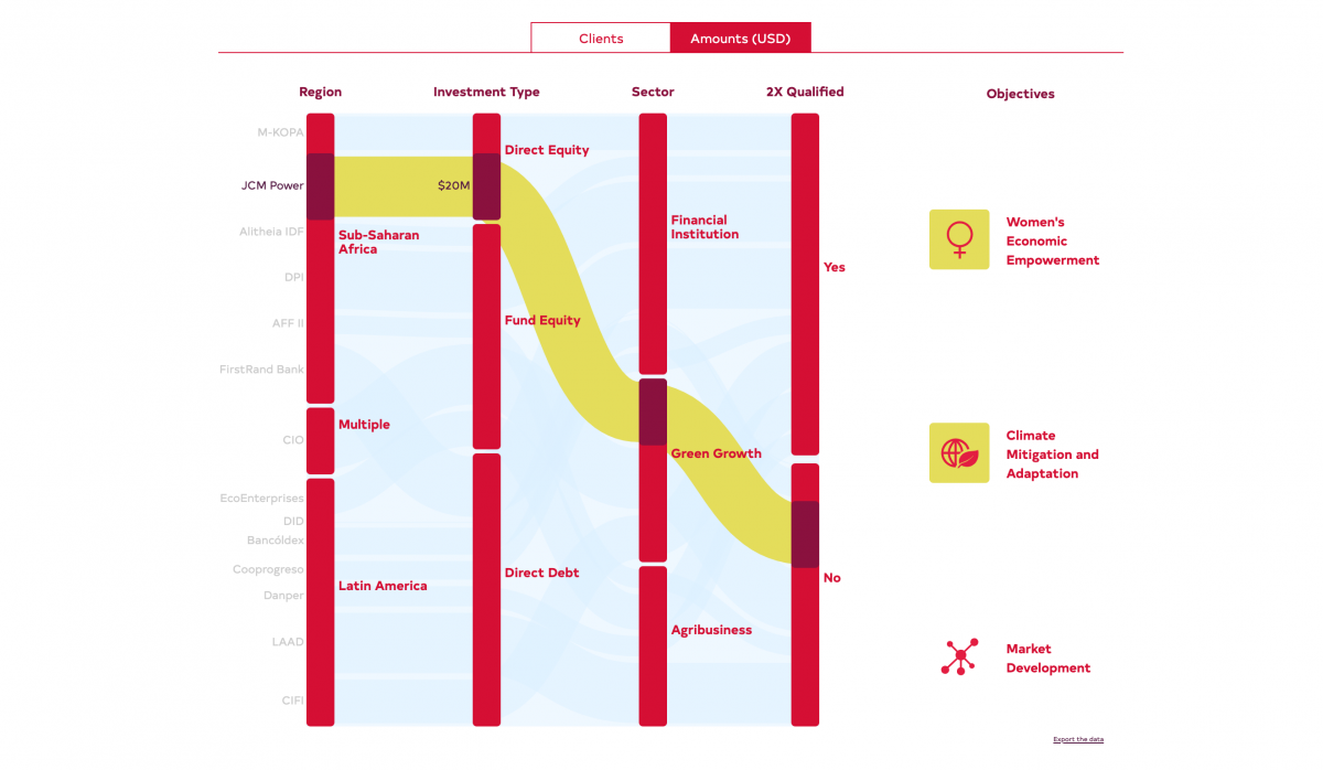 FinDev Canada portfolio presented as an alluvial graph with four red columns representing, for each project, the region, investment type, sector and whether it is 2X qualified.