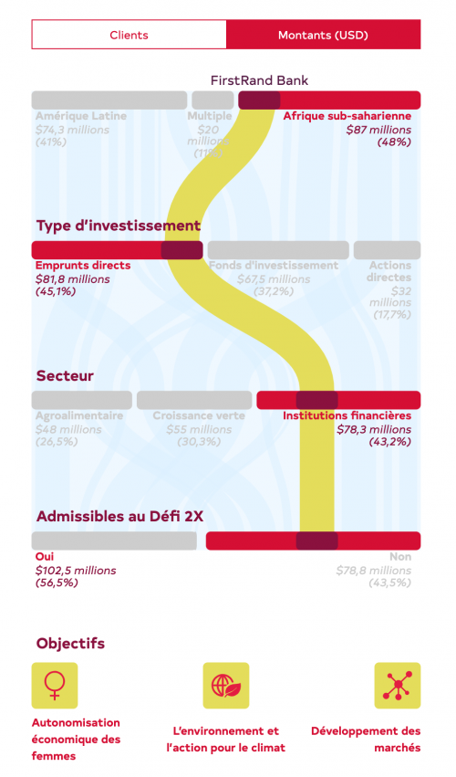 Version mobile du graphique alluvial présentant le portfolio de FinDev Canada avec des barres rouges et des rivières jaunes.